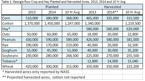 2014 Crop Acreage