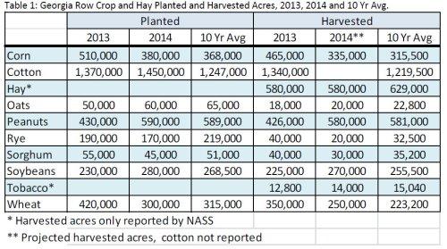 2014 Crop Acreage