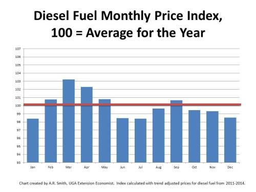 DieselFuelPriceIndex-A.Smith2015
