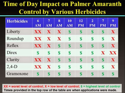 TimeOfDayHerbicides-2015