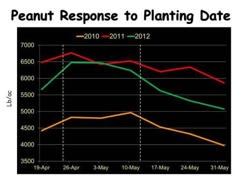 2014 Peanut Plant Date Slide - Tubbs1