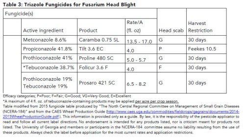 Fungicides-HeadBlight