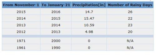 Rainfall-GAWeather