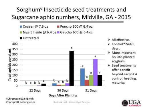 SorghumInsecticideSeedTreatments