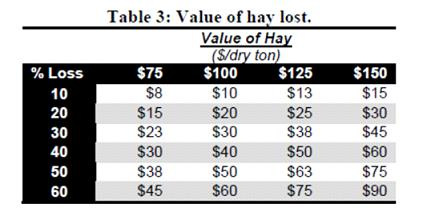 ValueofHayLost