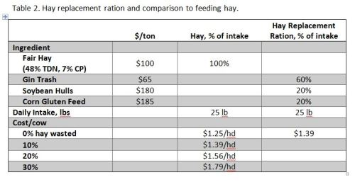 FeedingCattleDuringDrought-Table2