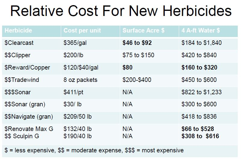 aquatic herbicides